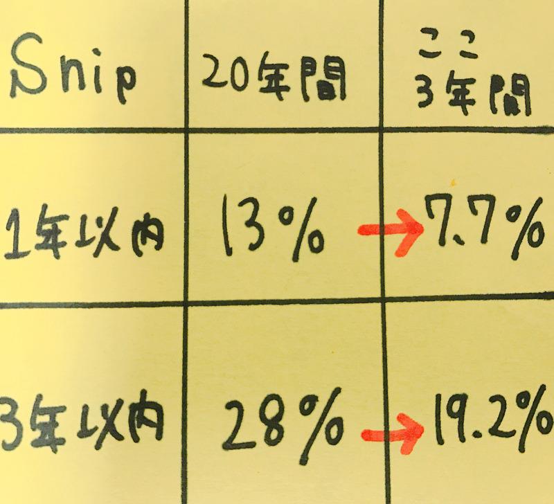 離職率一覧表。Snipの美容師は離職率が低いのがわかります。